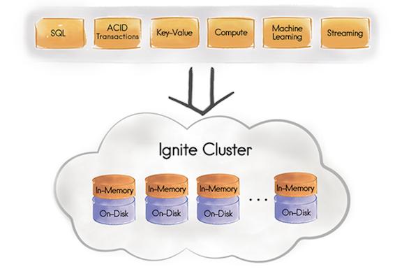 memory-centric-platform-diagram