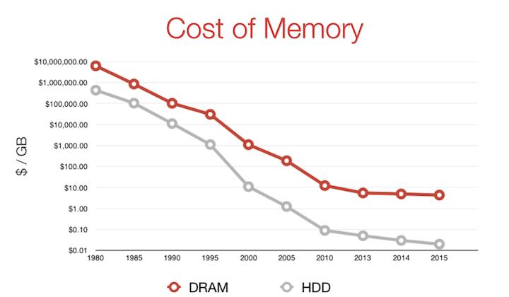 Memory-Drop